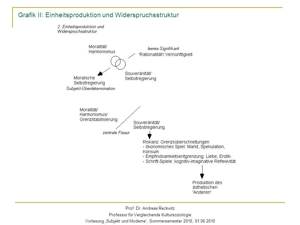 Grafik II: Einheitsproduktion und Widerspruchsstruktur Prof. Dr. Andreas Reckwitz Professur für Vergleichende Kultursoziologie Vorlesung Subjekt und M