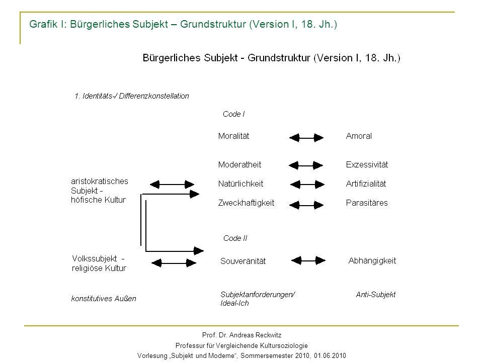 Grafik I: Bürgerliches Subjekt – Grundstruktur (Version I, 18. Jh.) Prof. Dr. Andreas Reckwitz Professur für Vergleichende Kultursoziologie Vorlesung