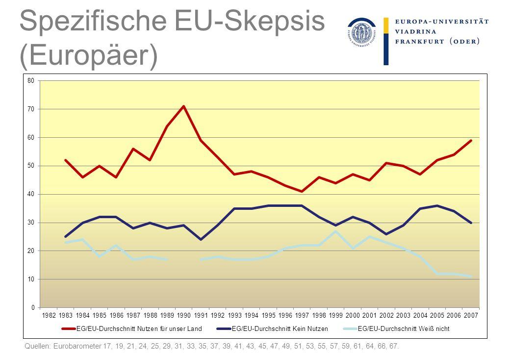 Spezifische EU-Skepsis (Europäer)