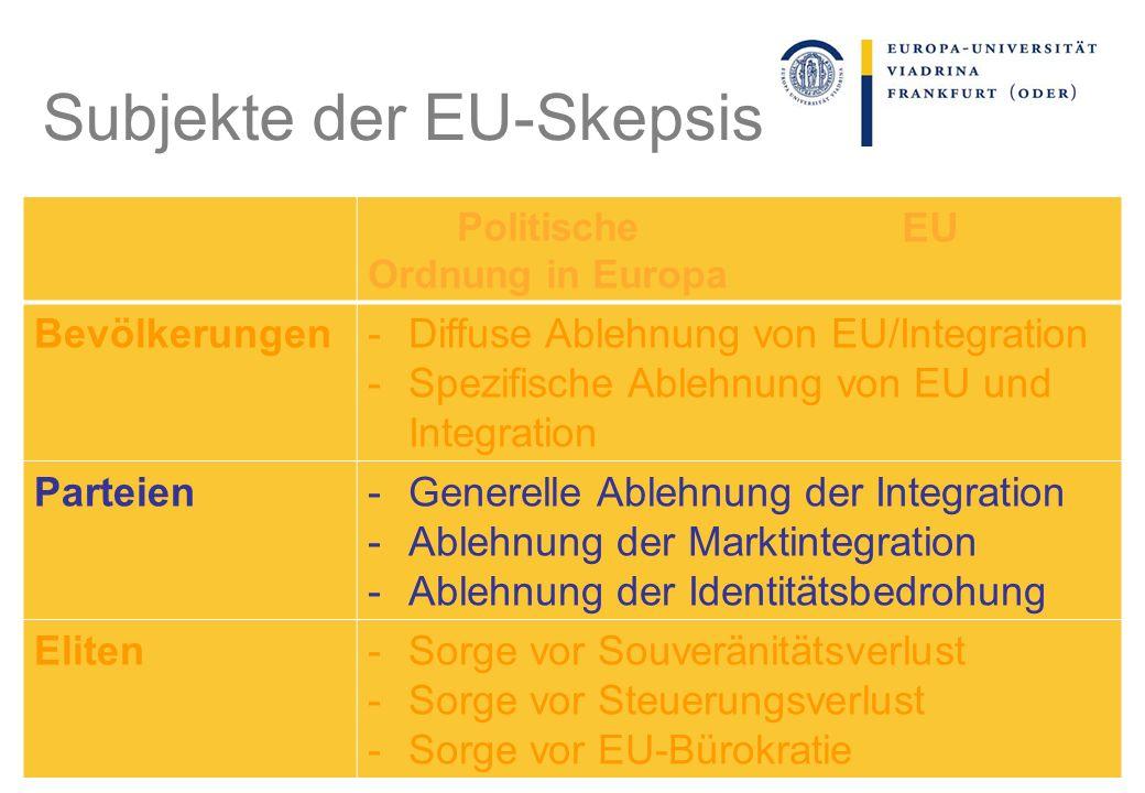 Politische Ordnung in Europa EU Bevölkerungen-Diffuse Ablehnung von EU/Integration -Spezifische Ablehnung von EU und Integration Parteien-Generelle Ab