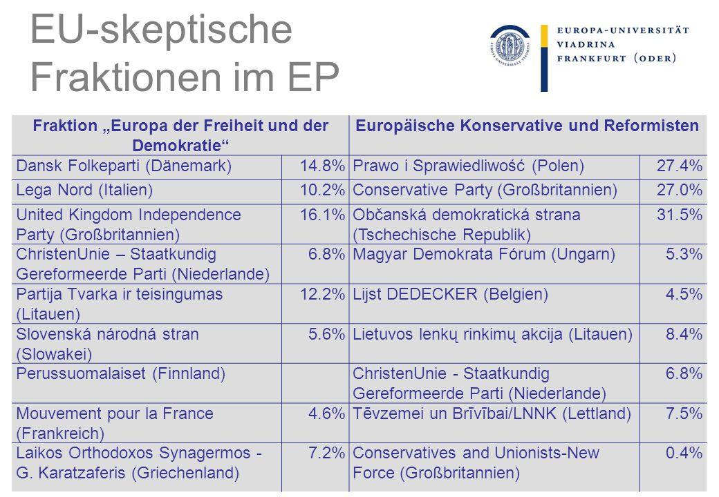 Fraktion Europa der Freiheit und der Demokratie Europäische Konservative und Reformisten Dansk Folkeparti (Dänemark)14.8%Prawo i Sprawiedliwość (Polen