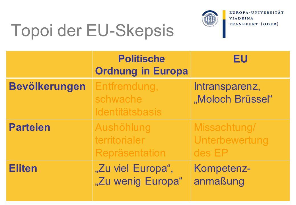 Politische Ordnung in Europa EU BevölkerungenEntfremdung, schwache Identitätsbasis Intransparenz, Moloch Brüssel ParteienAushöhlung territorialer Repr