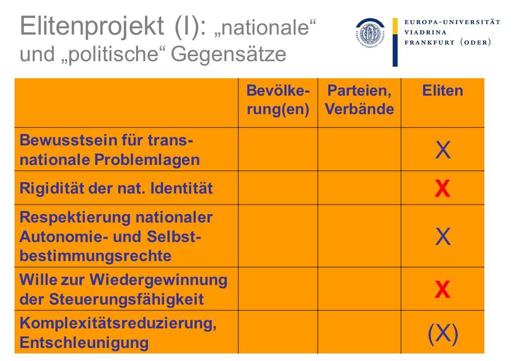 Elitenprojekt (I): nationale und politische Gegensätze Bevölke- rung(en) Parteien, Verbände Eliten Bewusstsein für trans- nationale Problemlagen X Rigidität der nat.