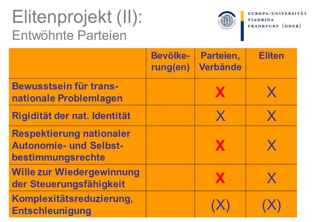 Elitenprojekt (II): Entwöhnte Parteien Bevölke- rung(en) Parteien, Verbände Eliten Bewusstsein für trans- nationale Problemlagen XX Rigidität der nat.
