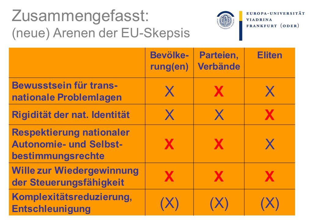 Zusammengefasst: (neue) Arenen der EU-Skepsis Bevölke- rung(en) Parteien, Verbände Eliten Bewusstsein für trans- nationale Problemlagen XXX Rigidität der nat.