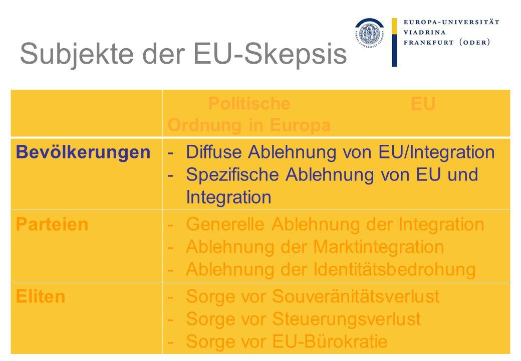 Politische Ordnung in Europa EU Bevölkerungen-Diffuse Ablehnung von EU/Integration -Spezifische Ablehnung von EU und Integration Parteien-Generelle Ablehnung der Integration -Ablehnung der Marktintegration -Ablehnung der Identitätsbedrohung Eliten-Sorge vor Souveränitätsverlust -Sorge vor Steuerungsverlust -Sorge vor EU-Bürokratie Subjekte der EU-Skepsis