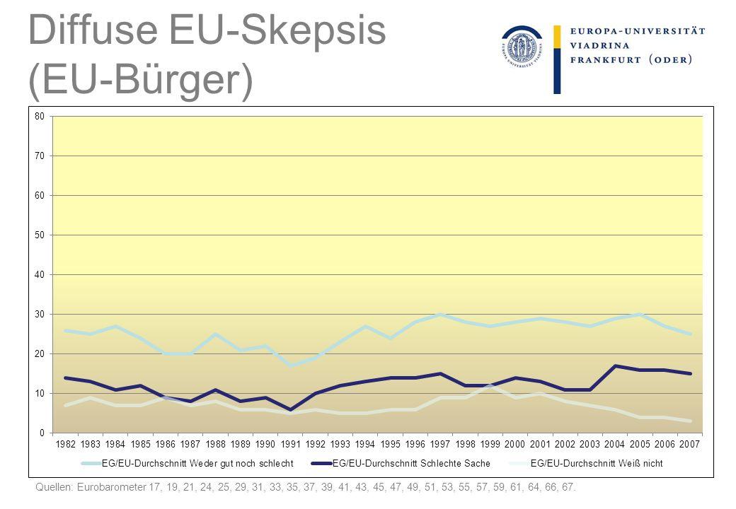 Diffuse EU-Skepsis (EU-Bürger) Quellen: Eurobarometer 17, 19, 21, 24, 25, 29, 31, 33, 35, 37, 39, 41, 43, 45, 47, 49, 51, 53, 55, 57, 59, 61, 64, 66,