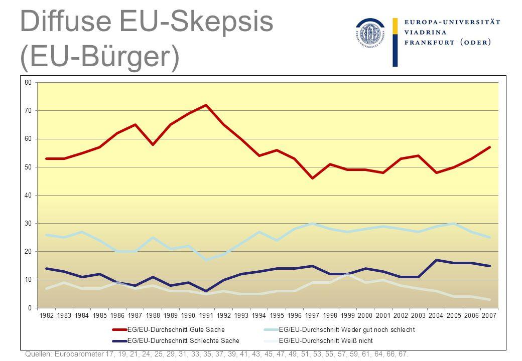 Quellen: Eurobarometer 17, 19, 21, 24, 25, 29, 31, 33, 35, 37, 39, 41, 43, 45, 47, 49, 51, 53, 55, 57, 59, 61, 64, 66, 67.