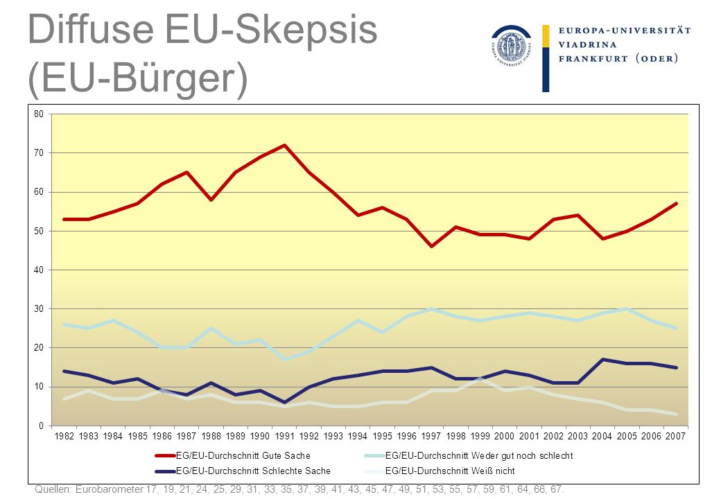 Diffuse EU-Skepsis (EU-Bürger)