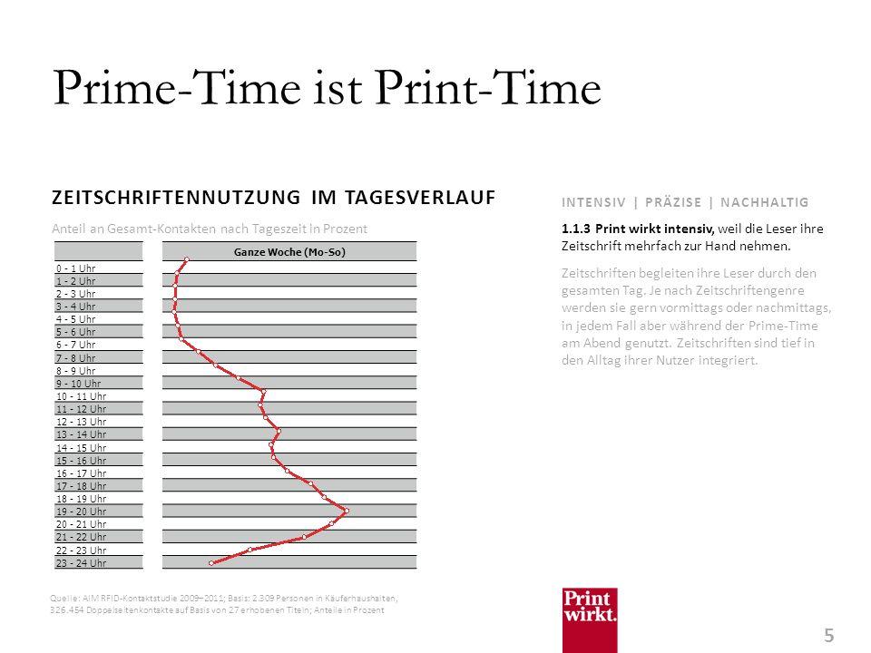 5 INTENSIV | PRÄZISE | NACHHALTIG Prime-Time ist Print-Time ZEITSCHRIFTENNUTZUNG IM TAGESVERLAUF Zeitschriften begleiten ihre Leser durch den gesamten