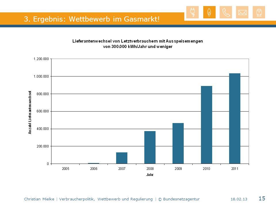 Christian Mielke | Verbraucherpolitik, Wettbewerb und Regulierung | © Bundesnetzagentur 15 18.02.13 3. Ergebnis: Wettbewerb im Gasmarkt!