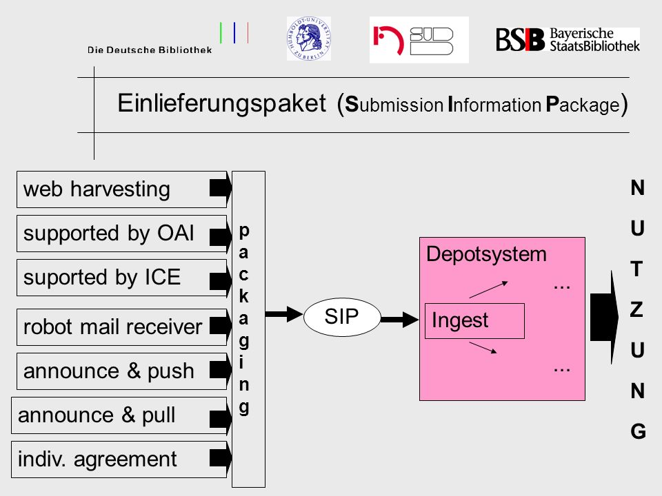 Einlieferungspaket ( S ubmission I nformation P ackage ) web harvesting supported by OAI announce & push announce & pull packaging packaging suported by ICE indiv.