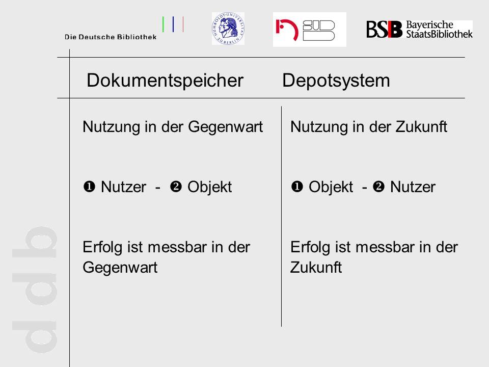 DokumentspeicherDepotsystem Nutzung in der Gegenwart Nutzer - Objekt Erfolg ist messbar in der Gegenwart Nutzung in der Zukunft Objekt - Nutzer Erfolg