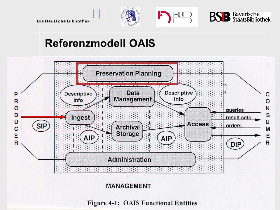 Ein OAIS-Paket Repre- sentation Info Preservation Description Information Data Object Content Info Packaging Information