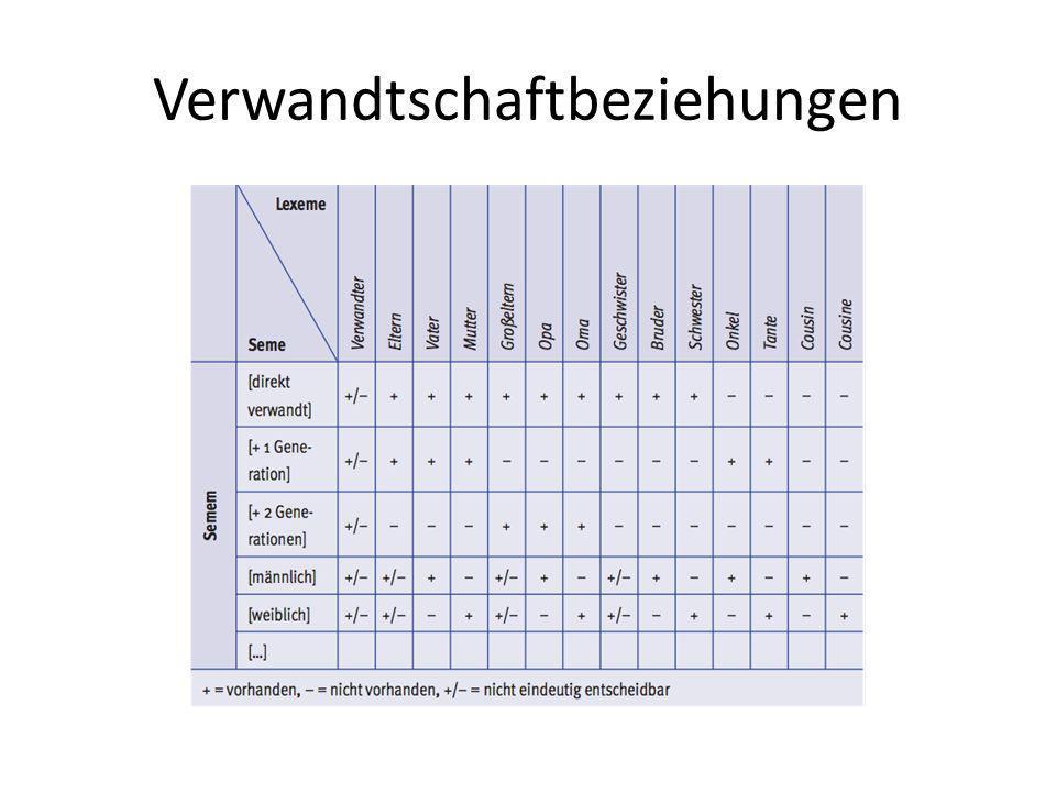 Grenzen der Merkmalsemantik Abstrakta: Zeitgeist Nicht abgrenzbare konkreta – Sitzgelegenheiten: [+mit Armlehne] – gehört dieses Sem zur Grundbedeutung von Sessel, Bank, Sofa.