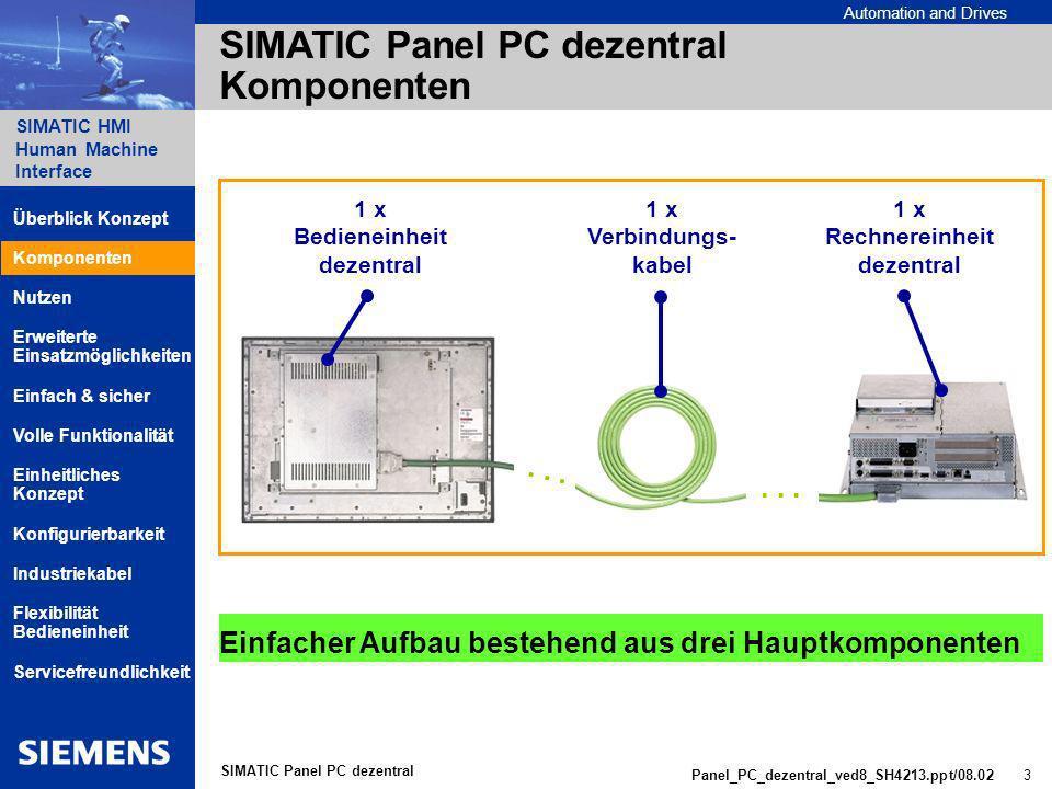 Automation and Drives SIMATIC HMI Human Machine Interface Panel_PC_dezentral_ved8_SH4213.ppt/08.02 3 SIMATIC Panel PC dezentral SIMATIC Panel PC dezentral Komponenten 1 x Rechnereinheit dezentral 1 x Bedieneinheit dezentral 1 x Verbindungs- kabel...