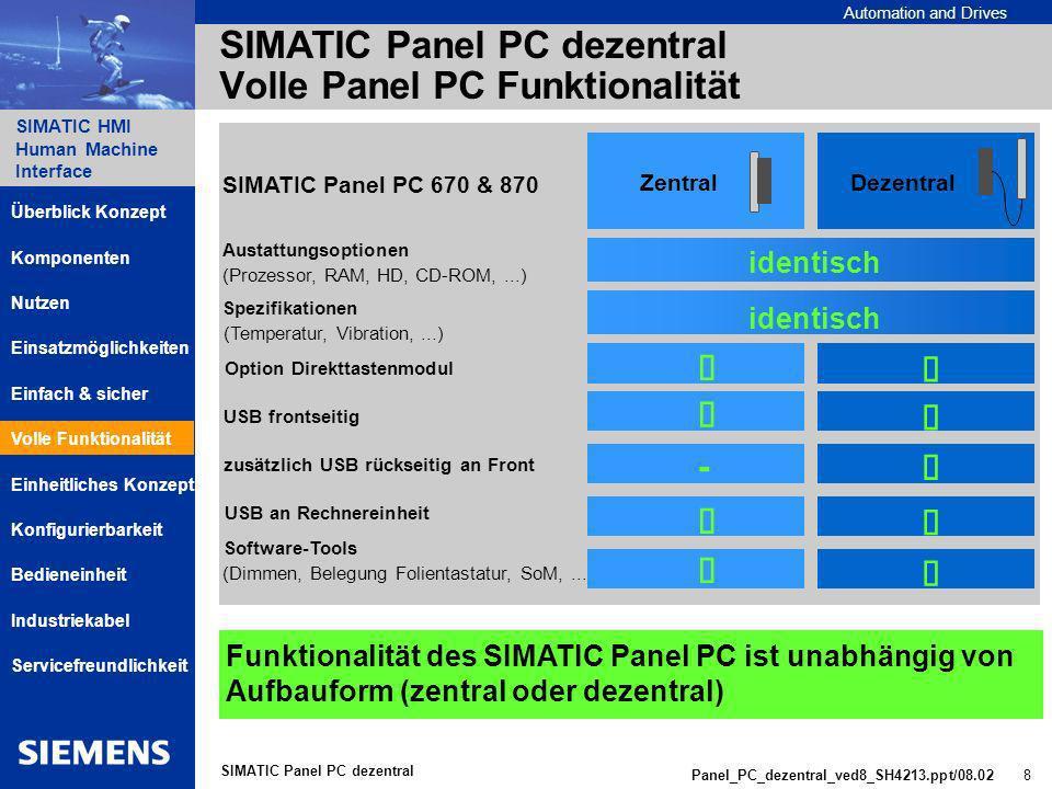 Automation and Drives SIMATIC HMI Human Machine Interface Panel_PC_dezentral_ved8_SH4213.ppt/08.02 8 SIMATIC Panel PC dezentral SIMATIC Panel PC dezentral Volle Panel PC Funktionalität Funktionalität des SIMATIC Panel PC ist unabhängig von Aufbauform (zentral oder dezentral) ZentralDezentral SIMATIC Panel PC 670 & 870 Austattungsoptionen (Prozessor, RAM, HD, CD-ROM,...) Spezifikationen (Temperatur, Vibration,...) Option Direkttastenmodul USB frontseitig zusätzlich USB rückseitig an Front USB an Rechnereinheit Software-Tools (Dimmen, Belegung Folientastatur, SoM,...) - identisch Komponenten Einsatzmöglichkeiten Nutzen Einheitliches Konzept Einfach & sicher Servicefreundlichkeit Überblick Konzept Volle Funktionalität Bedieneinheit Industriekabel Konfigurierbarkeit