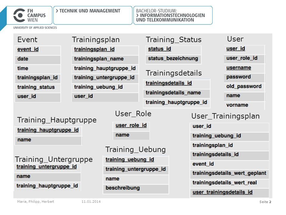 Seite 2 Event Maria, Philipp, Herbert Trainingsdetails TrainingsplanTraining_Status Training_Hauptgruppe Training_Untergruppe Training_Uebung User User_Role User_Trainingsplan