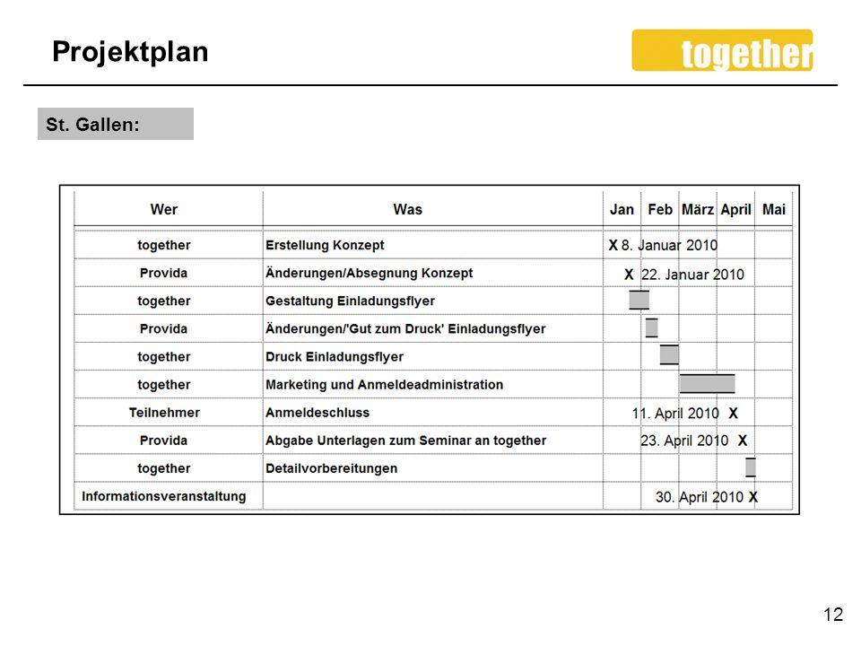 Projektplan 12 St. Gallen: