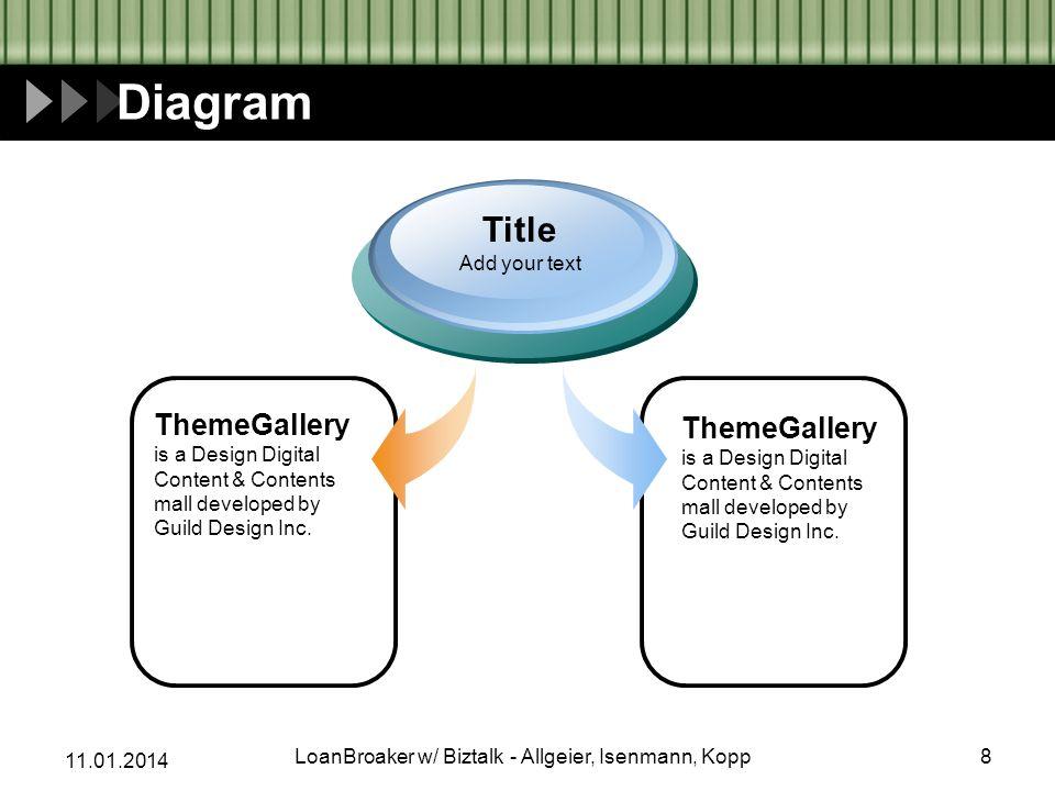 11.01.2014 Progress Diagram Phase 1 Phase 2 Phase 3 19LoanBroaker w/ Biztalk - Allgeier, Isenmann, Kopp