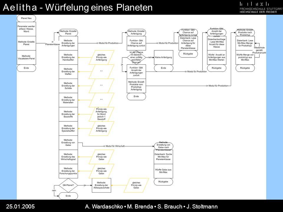 A e l i t h aA e l i t h a 25.01.2005A. Wardaschko M. Brenda S. Brauch J. Stoltmann - Würfelung eines Planeten