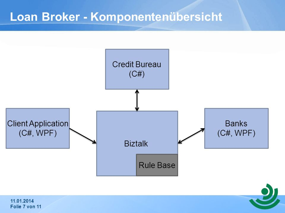 Loan Broker - Komponentenübersicht 11.01.2014 Folie 7 von 11 Client Application (C#, WPF) Biztalk Credit Bureau (C#) Banks (C#, WPF) Rule Base