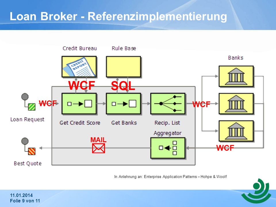 11.01.2014 Folie 9 von 11 Loan Broker - Referenzimplementierung In Anlehnung an: Enterprise Application Patterns – Hohpe & Woolf