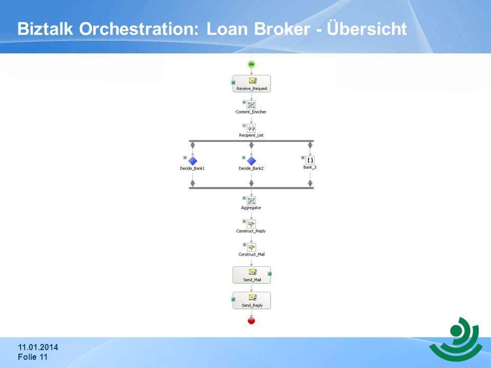 11.01.2014 Folie 11 Biztalk Orchestration: Loan Broker - Übersicht