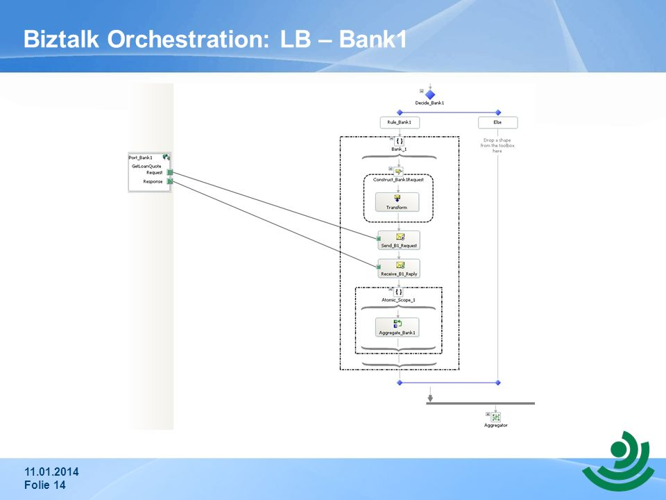 11.01.2014 Folie 14 Biztalk Orchestration: LB – Bank1