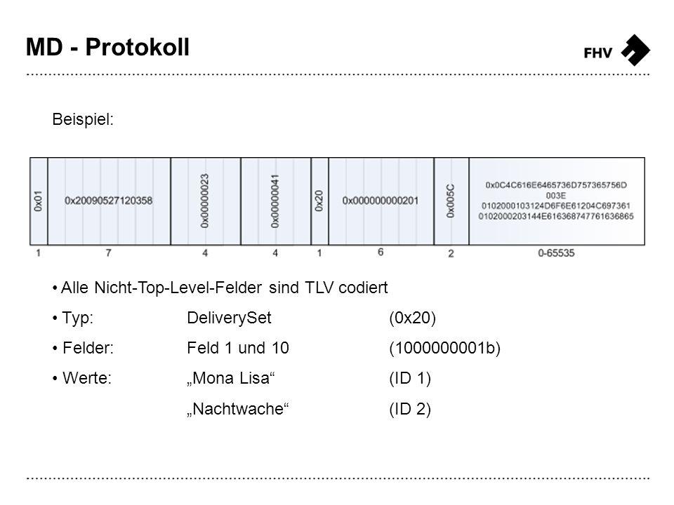 Beispiel: Alle Nicht-Top-Level-Felder sind TLV codiert Typ:DeliverySet(0x20) Felder:Feld 1 und 10(1000000001b) Werte:Mona Lisa (ID 1) Nachtwache (ID 2