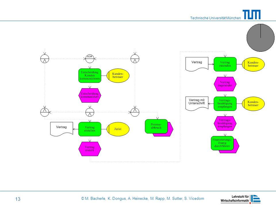 Technische Universität München © M. Bacherle, K. Dongus, A. Heinecke, M. Rapp, M. Sutter, S. Vicedom 13