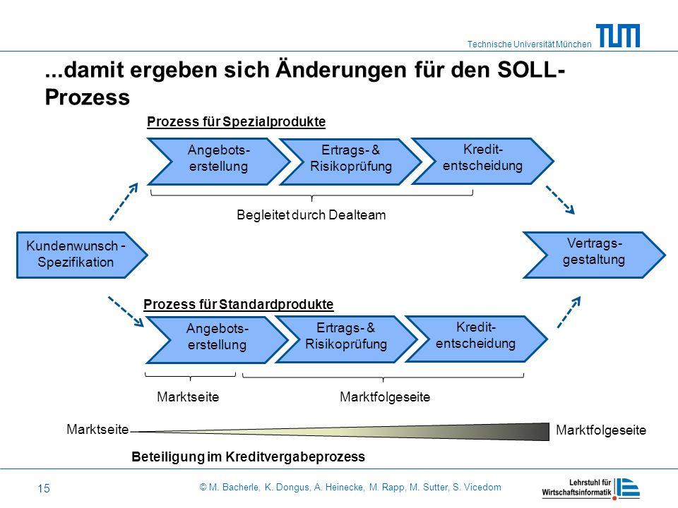 Technische Universität München © M. Bacherle, K. Dongus, A. Heinecke, M. Rapp, M. Sutter, S. Vicedom 15...damit ergeben sich Änderungen für den SOLL-