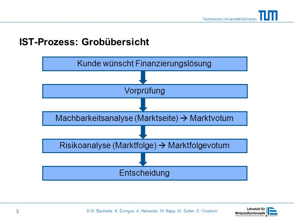 Technische Universität München © M. Bacherle, K. Dongus, A. Heinecke, M. Rapp, M. Sutter, S. Vicedom 5 IST-Prozess: Grobübersicht Kunde wünscht Finanz