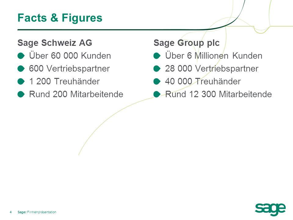 44 Facts & Figures Sage Schweiz AG Über 60 000 Kunden 600 Vertriebspartner 1 200 Treuhänder Rund 200 Mitarbeitende Sage: Firmenpräsentation Sage Group