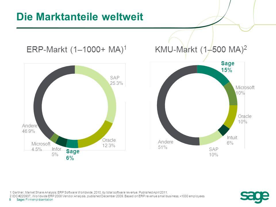 88 Die Marktanteile weltweit Sage: Firmenpräsentation Oracle 12.3% SAP 25.3% Sage 6% Andere 46.9% Microsoft 4.5% Infor 5% 1 Gartner, Market Share Anal