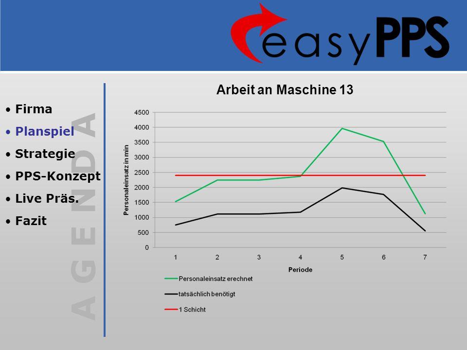 A G E N D A Arbeit an Maschine 13 Firma Planspiel Strategie PPS-Konzept Live Präs. Fazit