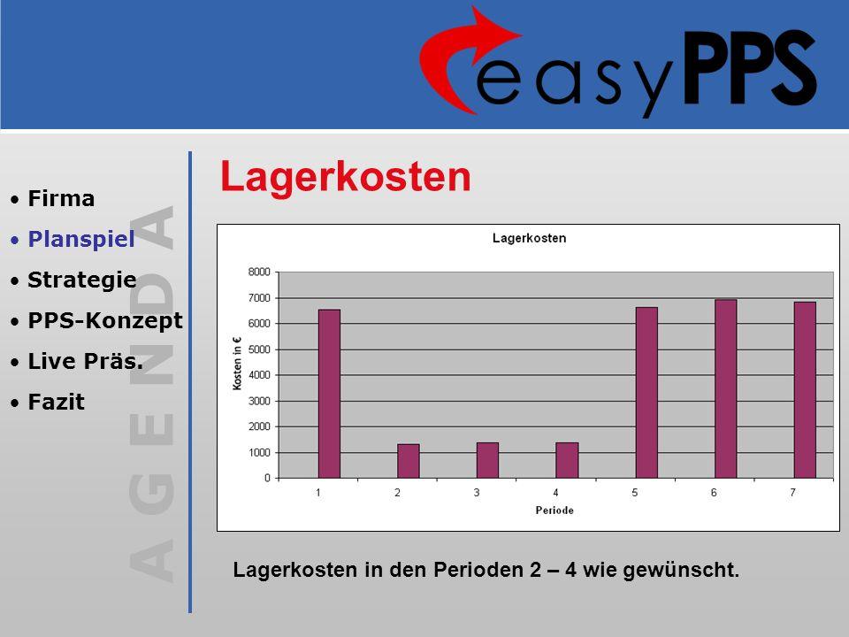 A G E N D A Lagerkosten Lagerkosten in den Perioden 2 – 4 wie gewünscht. Firma Planspiel Strategie PPS-Konzept Live Präs. Fazit