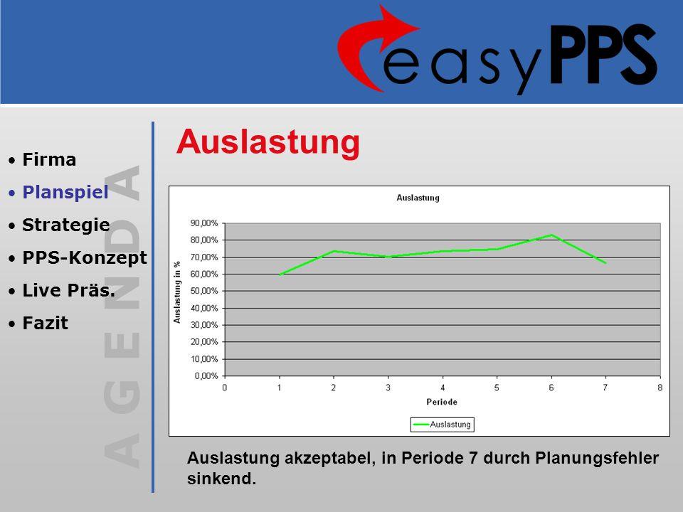 A G E N D A Auslastung Auslastung akzeptabel, in Periode 7 durch Planungsfehler sinkend. Firma Planspiel Strategie PPS-Konzept Live Präs. Fazit