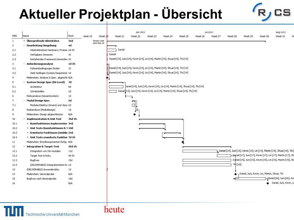 Technische Universität München Aktueller Projektplan - jetzt heute Stand Puffer