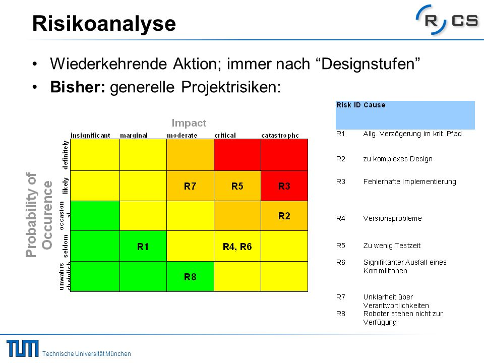Technische Universität München Risikoanalyse Wiederkehrende Aktion; immer nach Designstufen Bisher: generelle Projektrisiken: