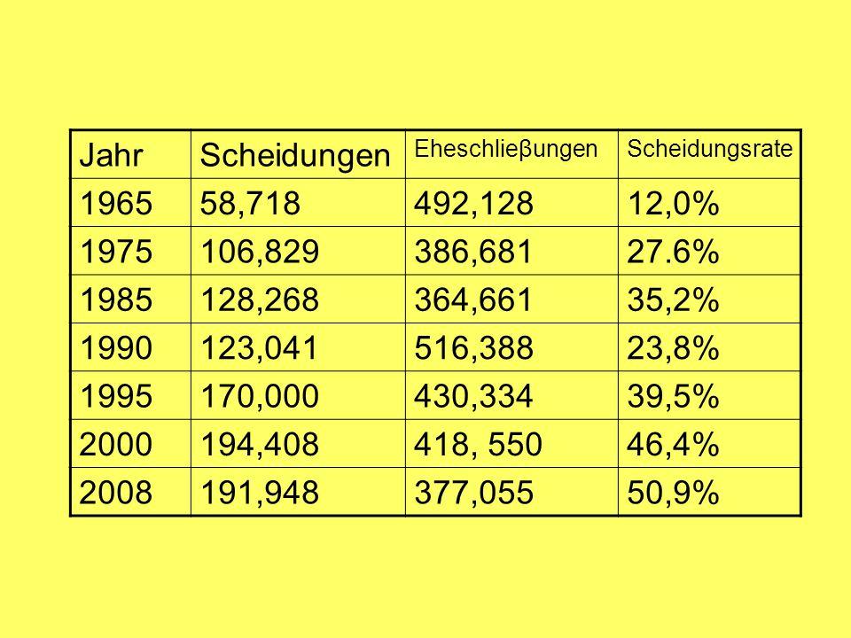 JahrScheidungen EheschlieβungenScheidungsrate 196558,718492,12812,0% 1975106,829386,68127.6% 1985128,268364,66135,2% 1990123,041516,38823,8% 1995170,000430,33439,5% 2000194,408418, 55046,4% 2008191,948377,05550,9%