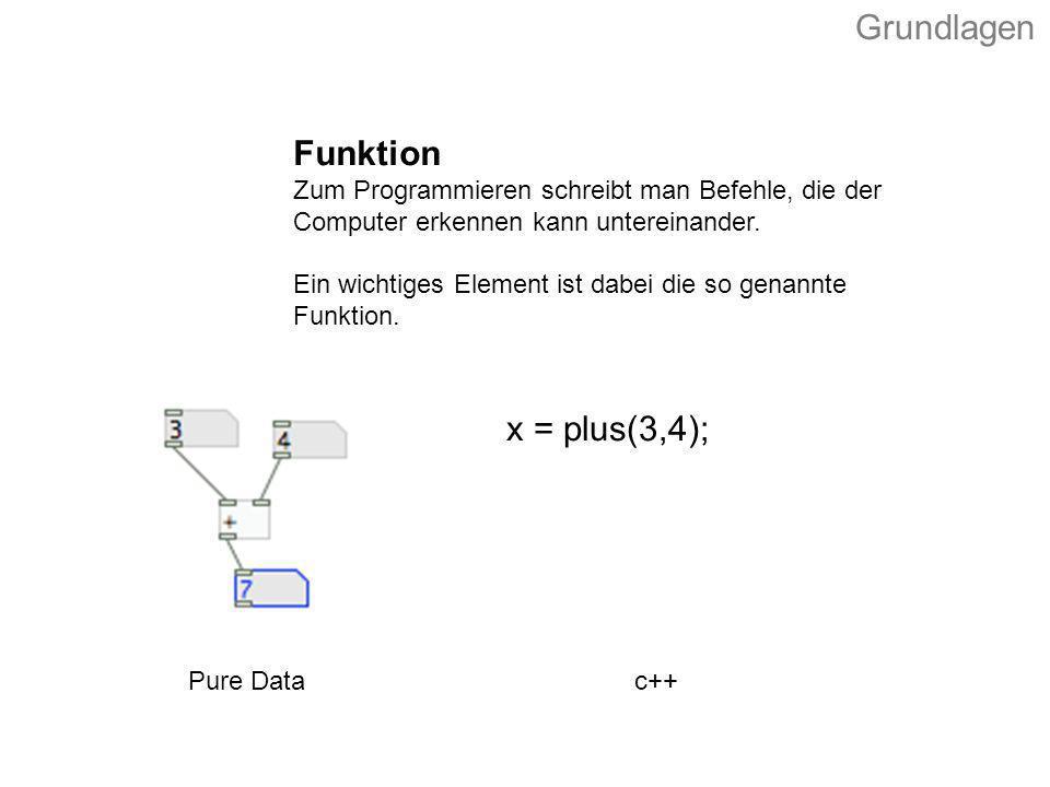 x = plus(3,4); Funktion Zum Programmieren schreibt man Befehle, die der Computer erkennen kann untereinander. Ein wichtiges Element ist dabei die so g