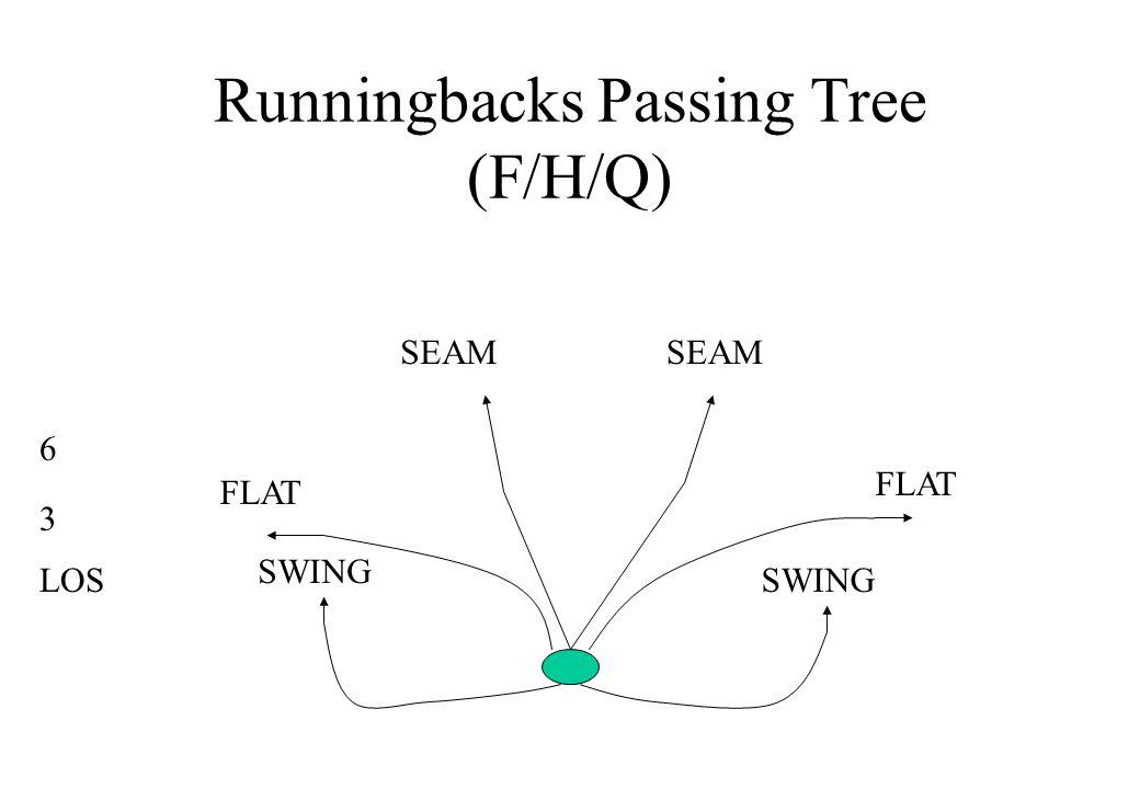 Runningbacks Passing Tree (F/H/Q) LOS SEAM FLAT SWING 3 6