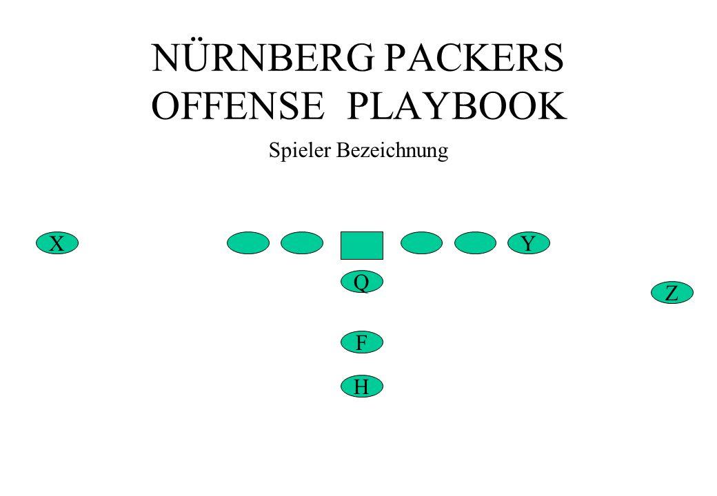 NÜRNBERG PACKERS OFFENSE PLAYBOOK Z X Spieler Bezeichnung Q Y F H