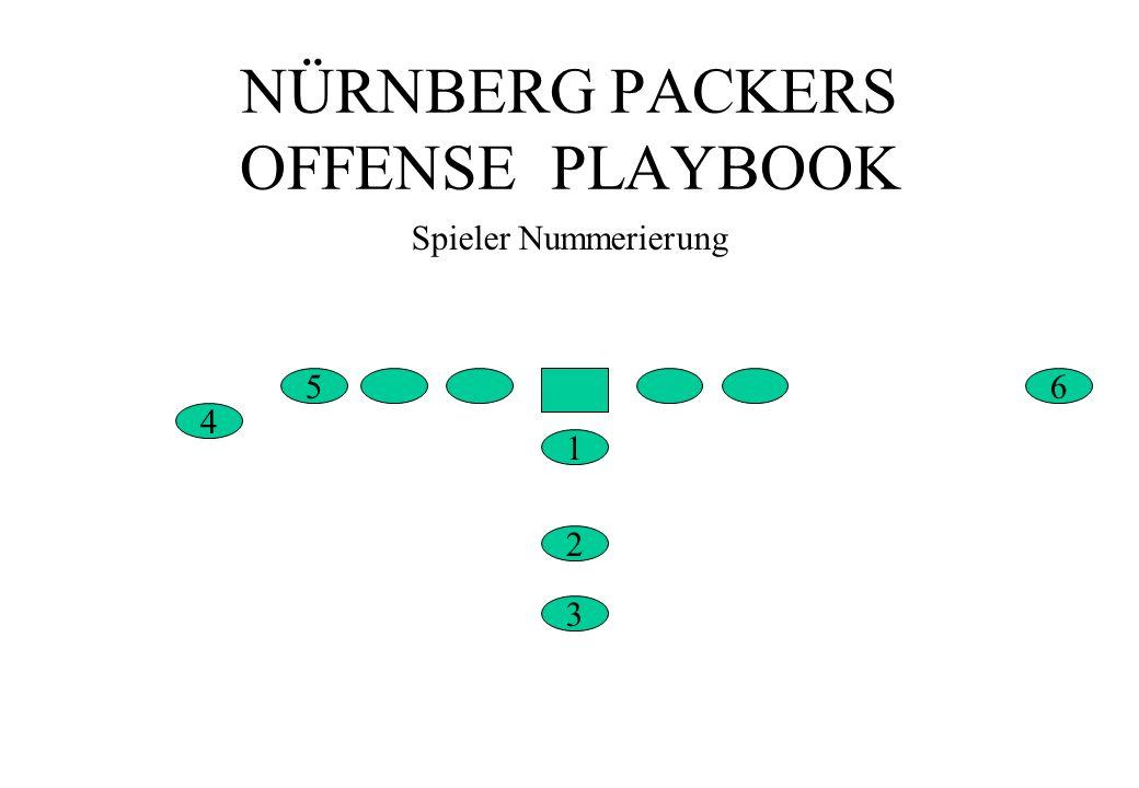 NÜRNBERG PACKERS OFFENSE PLAYBOOK 65 Spieler Nummerierung 1 4 2 3