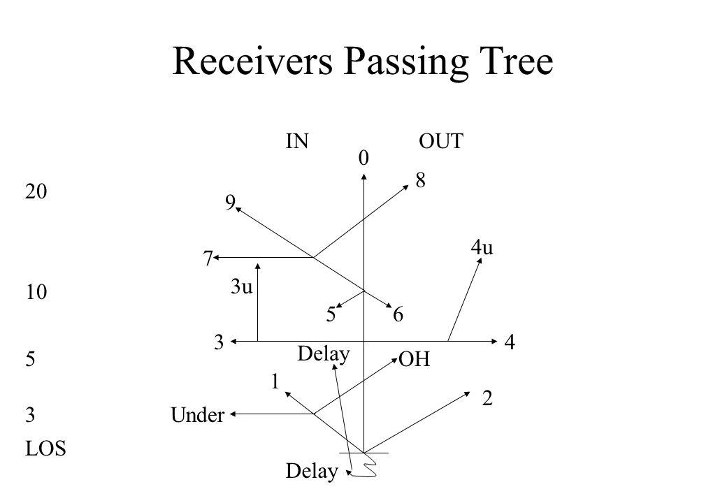 Receivers Passing Tree 0 1 2 43 4u 65 7 9 8 INOUT LOS 3 5 10 20 Delay Under Delay OH 3u