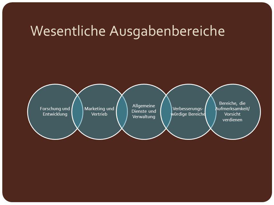 Wesentliche Ausgabenbereiche Forschung und Entwicklung Marketing und Vertrieb Allgemeine Dienste und Verwaltung Verbesserungs- würdige Bereiche Bereic
