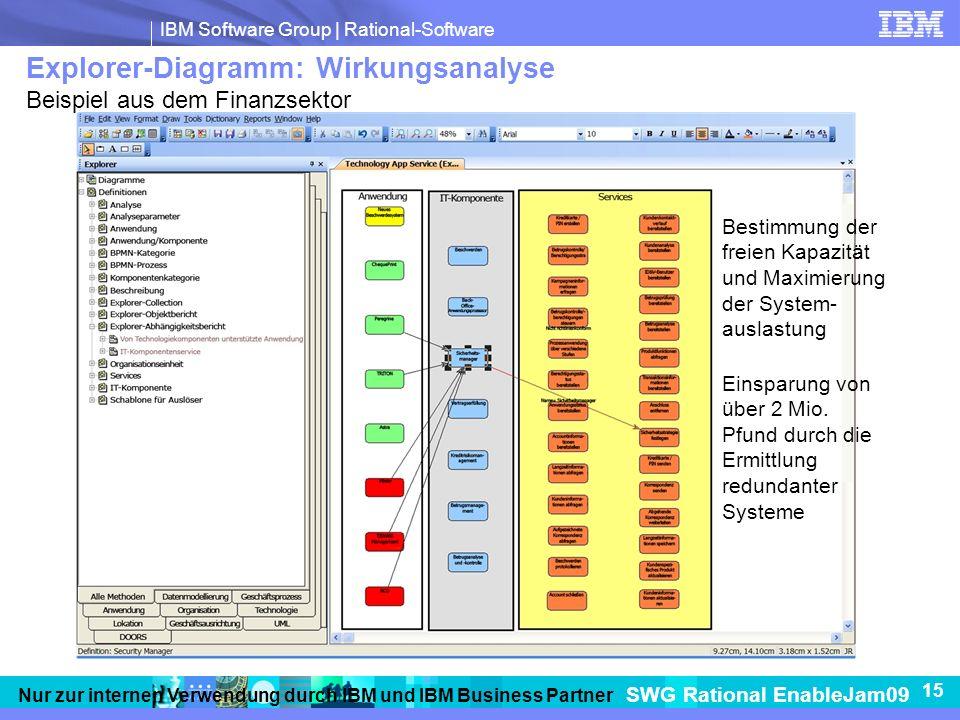 IBM Software Group   Rational-Software SWG Rational EnableJam09 15 Nur zur internen Verwendung durch IBM und IBM Business Partner Explorer-Diagramm: Wirkungsanalyse Beispiel aus dem Finanzsektor Bestimmung der freien Kapazität und Maximierung der System- auslastung Einsparung von über 2 Mio.