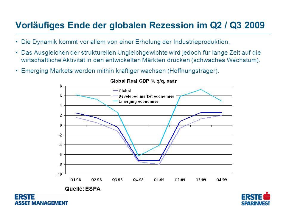 Vorläufiges Ende der globalen Rezession im Q2 / Q3 2009 Quelle: ESPA Die Dynamik kommt vor allem von einer Erholung der Industrieproduktion. Das Ausgl