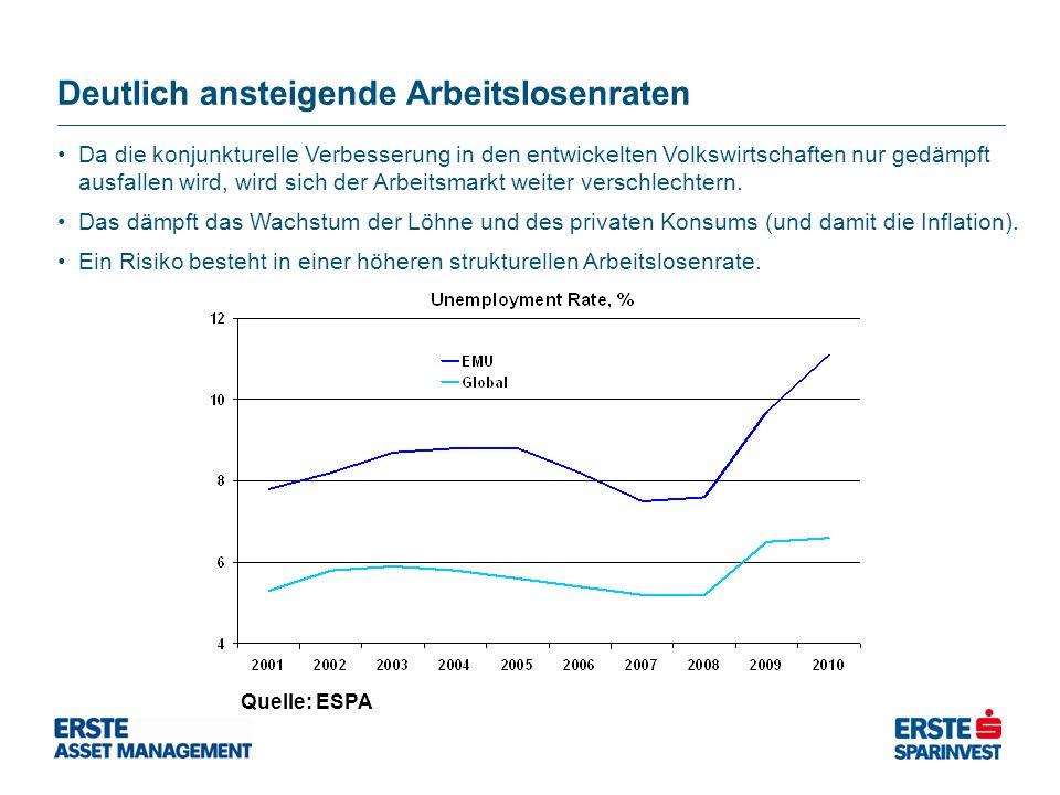 Deutlich ansteigende Arbeitslosenraten Quelle: ESPA Da die konjunkturelle Verbesserung in den entwickelten Volkswirtschaften nur gedämpft ausfallen wird, wird sich der Arbeitsmarkt weiter verschlechtern.